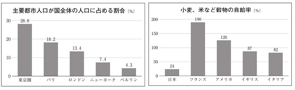 日本の一極集中